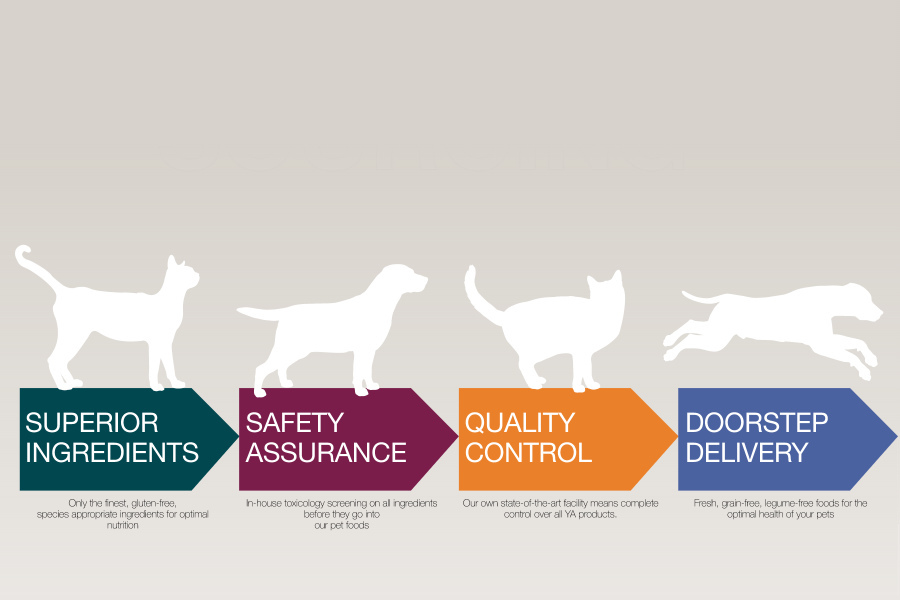 Superior ingredients, safety assurance, quality control, doorstep delivery
